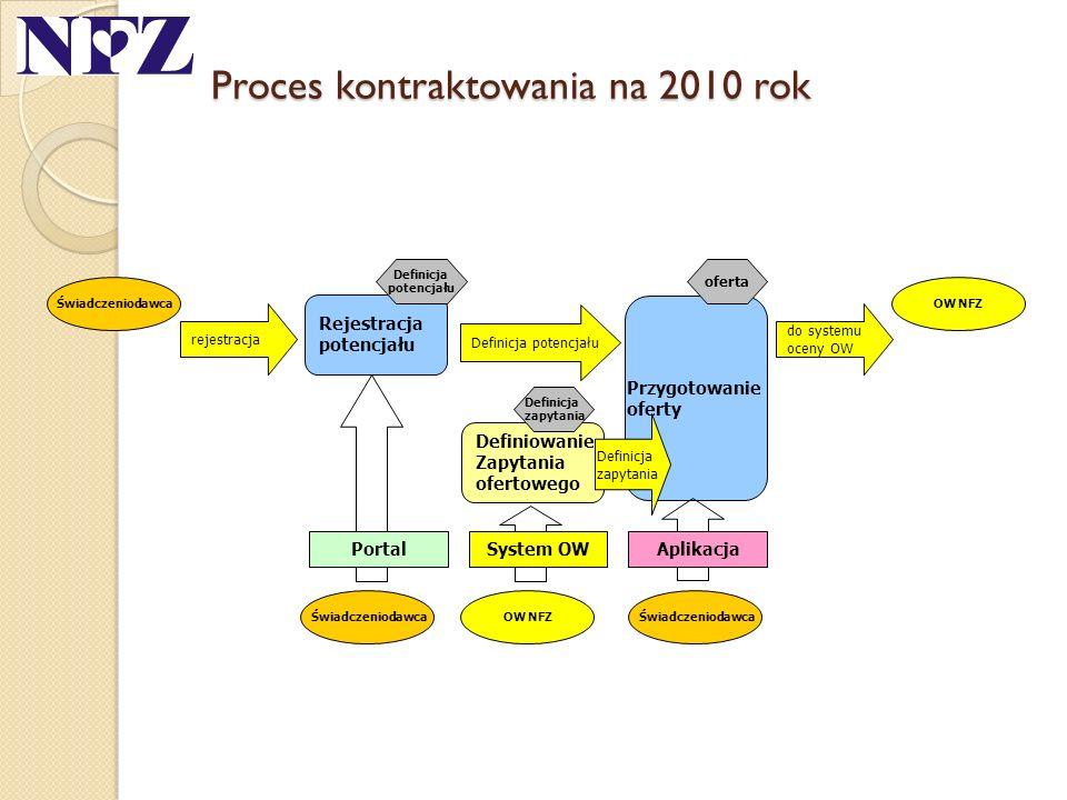 Proces kontraktowania na 2010 rok