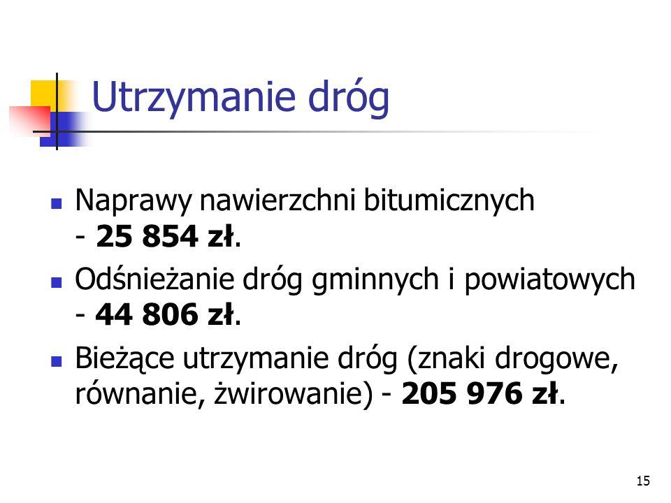 Utrzymanie dróg Naprawy nawierzchni bitumicznych - 25 854 zł.