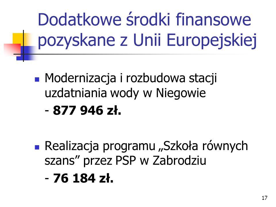 Dodatkowe środki finansowe pozyskane z Unii Europejskiej