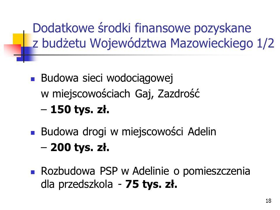 Dodatkowe środki finansowe pozyskane z budżetu Województwa Mazowieckiego 1/2