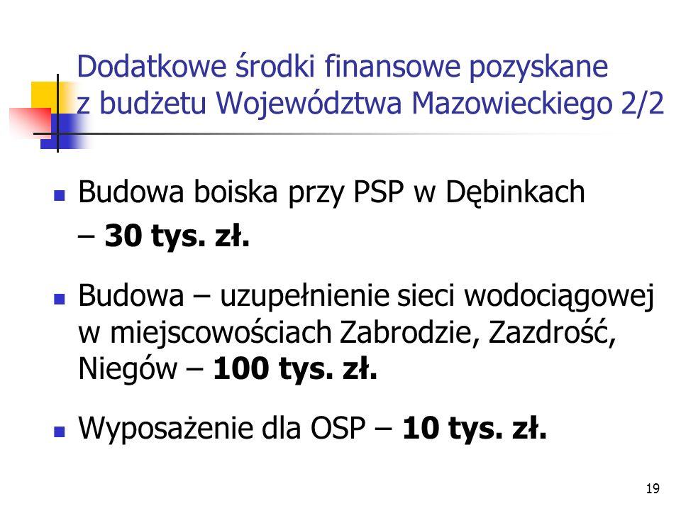 Dodatkowe środki finansowe pozyskane z budżetu Województwa Mazowieckiego 2/2