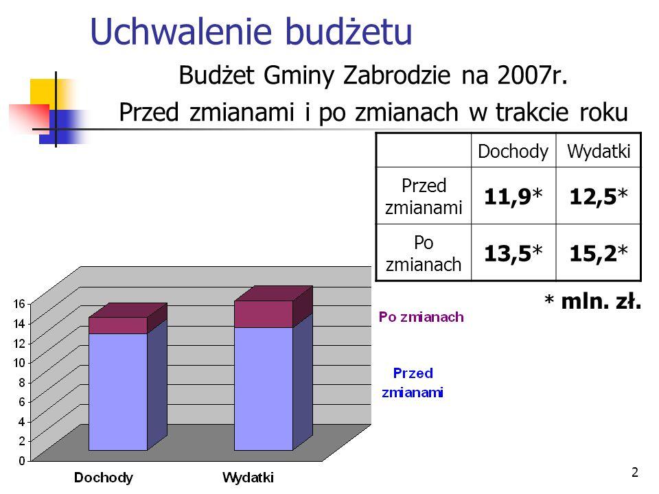 Uchwalenie budżetu Budżet Gminy Zabrodzie na 2007r.