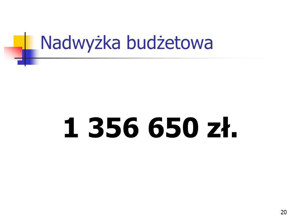 Nadwyżka budżetowa 1 356 650 zł.
