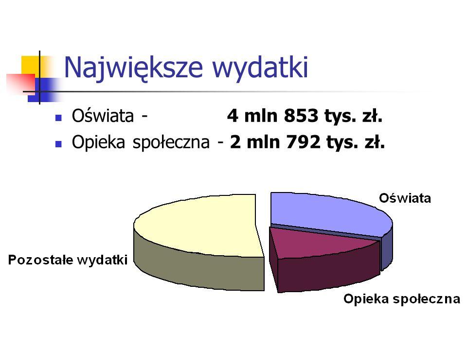 Największe wydatki Oświata - 4 mln 853 tys. zł.