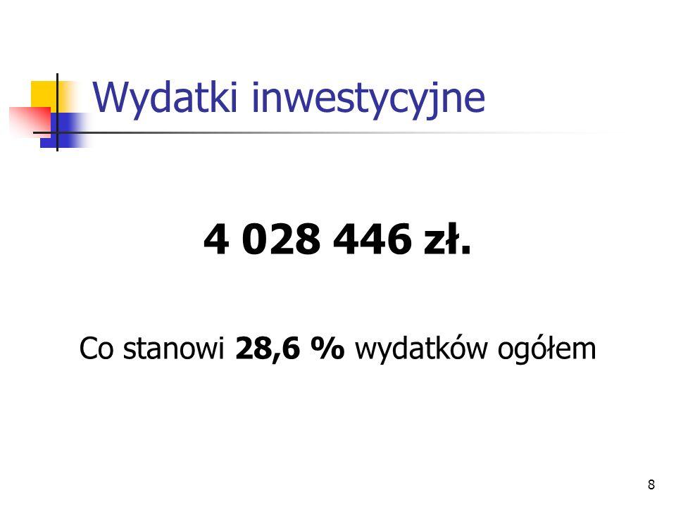Co stanowi 28,6 % wydatków ogółem