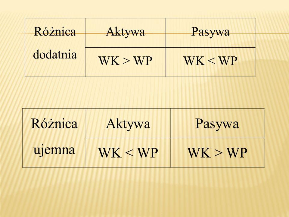 Różnica ujemna Aktywa Pasywa WK < WP WK > WP Różnica dodatnia