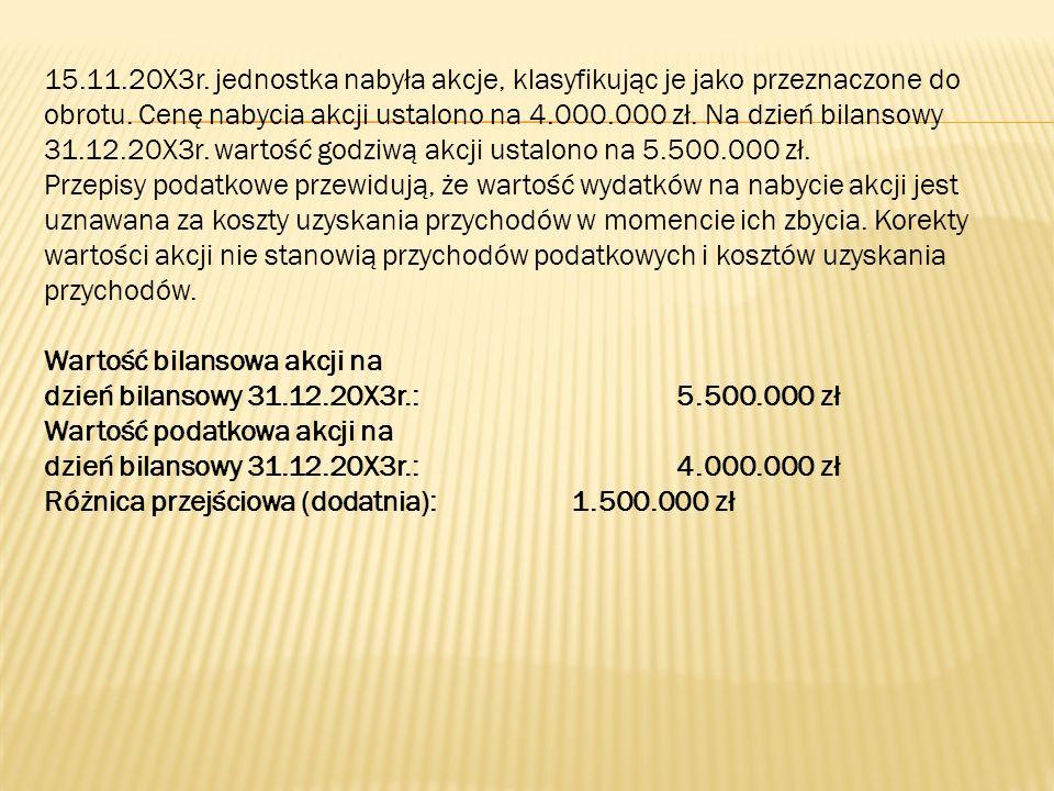 15.11.20X3r. jednostka nabyła akcje, klasyfikując je jako przeznaczone do obrotu. Cenę nabycia akcji ustalono na 4.000.000 zł. Na dzień bilansowy 31.12.20X3r. wartość godziwą akcji ustalono na 5.500.000 zł.