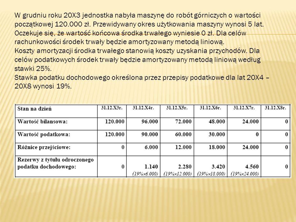 W grudniu roku 20X3 jednostka nabyła maszynę do robót górniczych o wartości początkowej 120.000 zł. Przewidywany okres użytkowania maszyny wynosi 5 lat. Oczekuje się, że wartość końcowa środka trwałego wyniesie 0 zł. Dla celów rachunkowości środek trwały będzie amortyzowany metodą liniową.