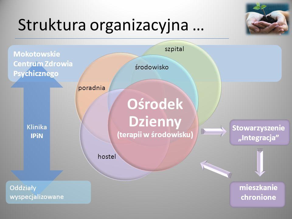 Struktura organizacyjna …