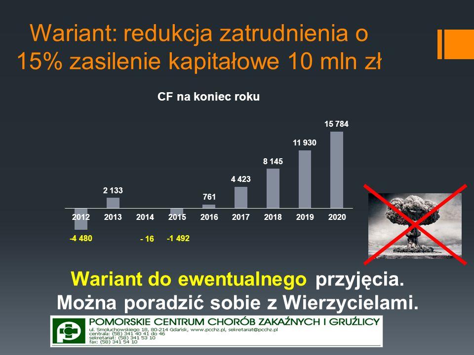 Wariant: redukcja zatrudnienia o 15% zasilenie kapitałowe 10 mln zł