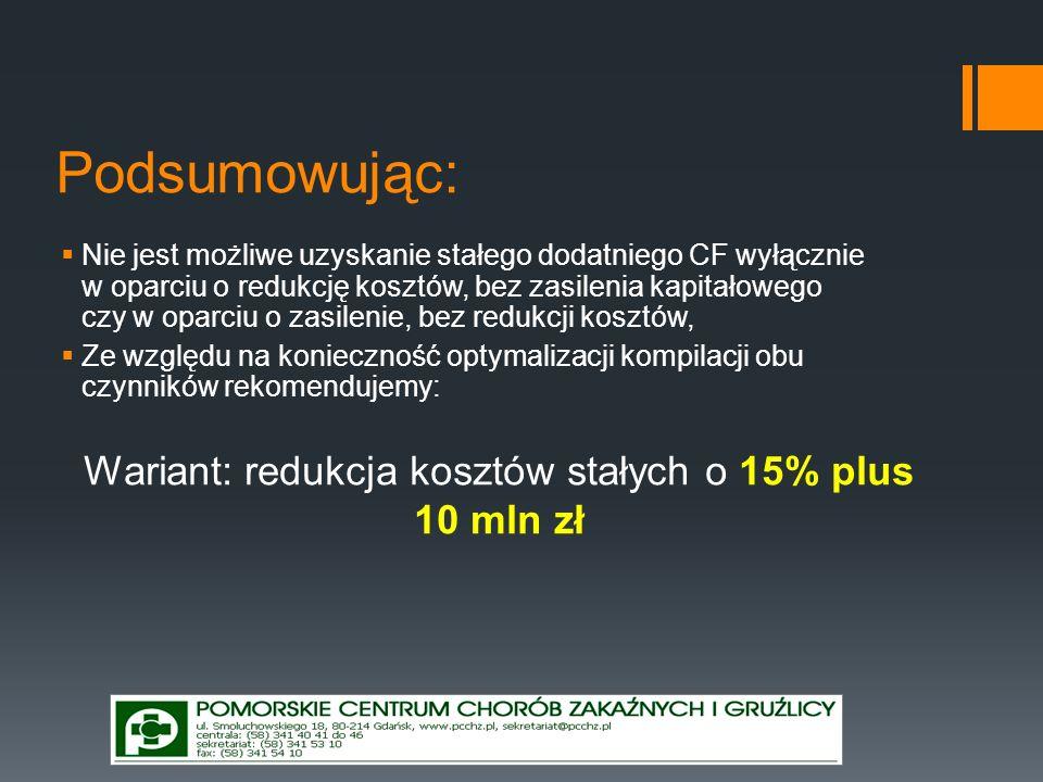 Wariant: redukcja kosztów stałych o 15% plus 10 mln zł