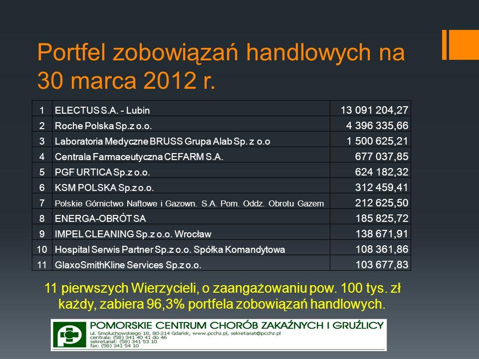 Portfel zobowiązań handlowych na 30 marca 2012 r.