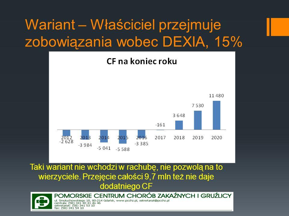 Wariant – Właściciel przejmuje zobowiązania wobec DEXIA, 15%
