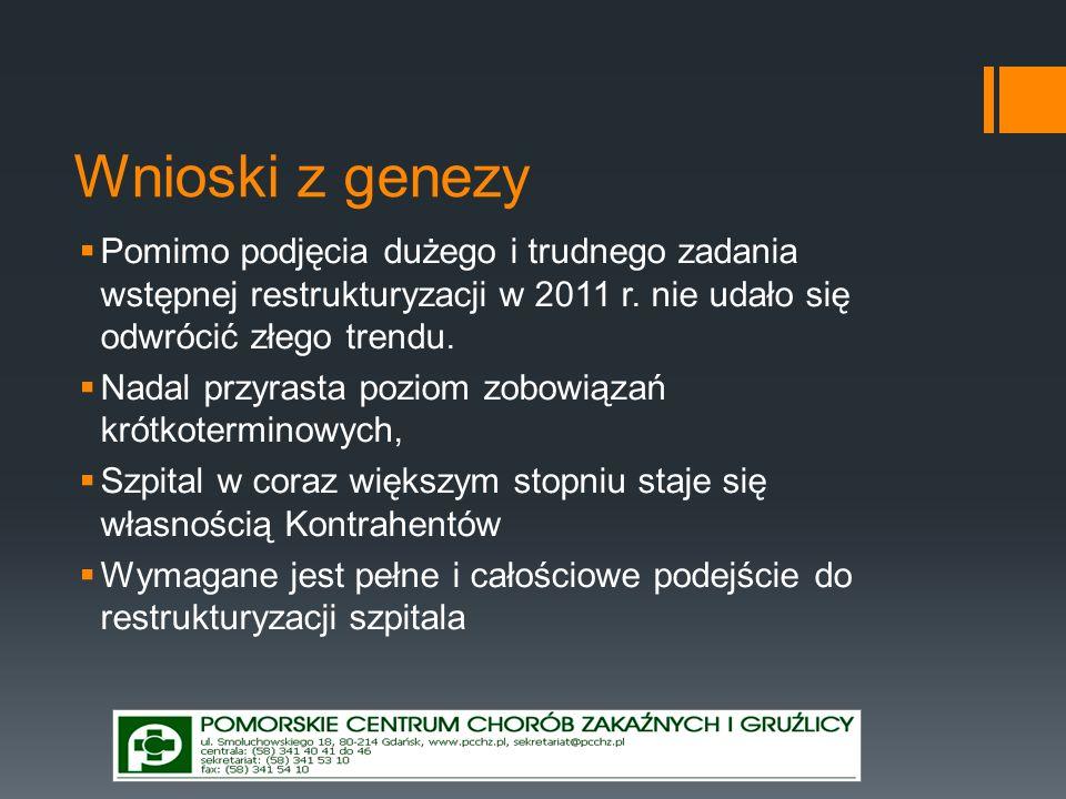 Wnioski z genezy Pomimo podjęcia dużego i trudnego zadania wstępnej restrukturyzacji w 2011 r. nie udało się odwrócić złego trendu.