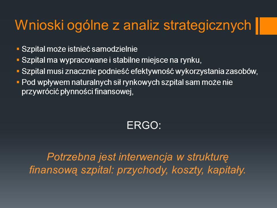 Wnioski ogólne z analiz strategicznych