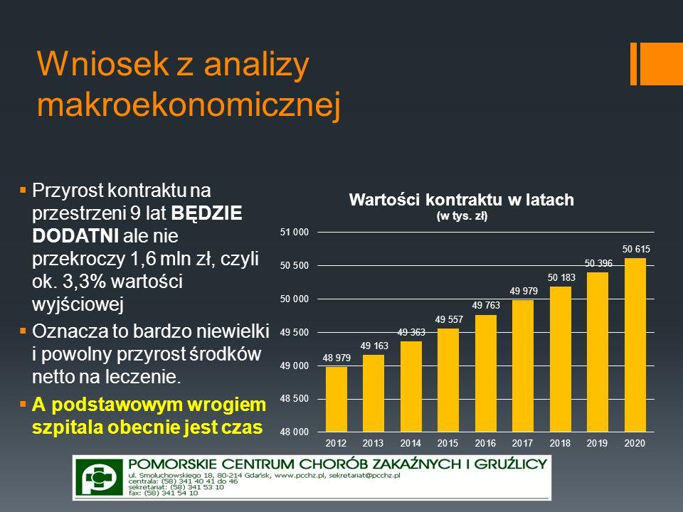 Wniosek z analizy makroekonomicznej