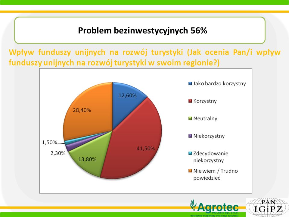 Problem bezinwestycyjnych 56%