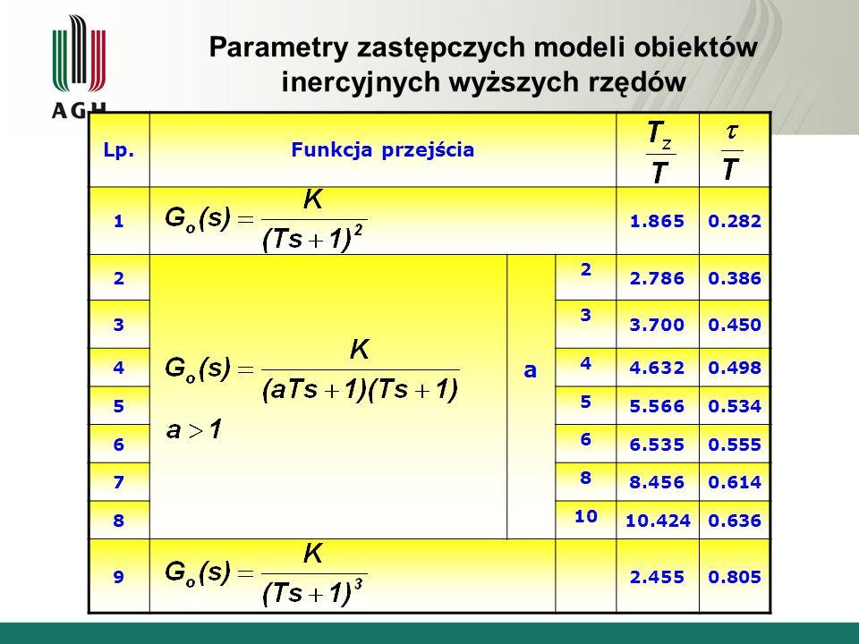 Parametry zastępczych modeli obiektów inercyjnych wyższych rzędów