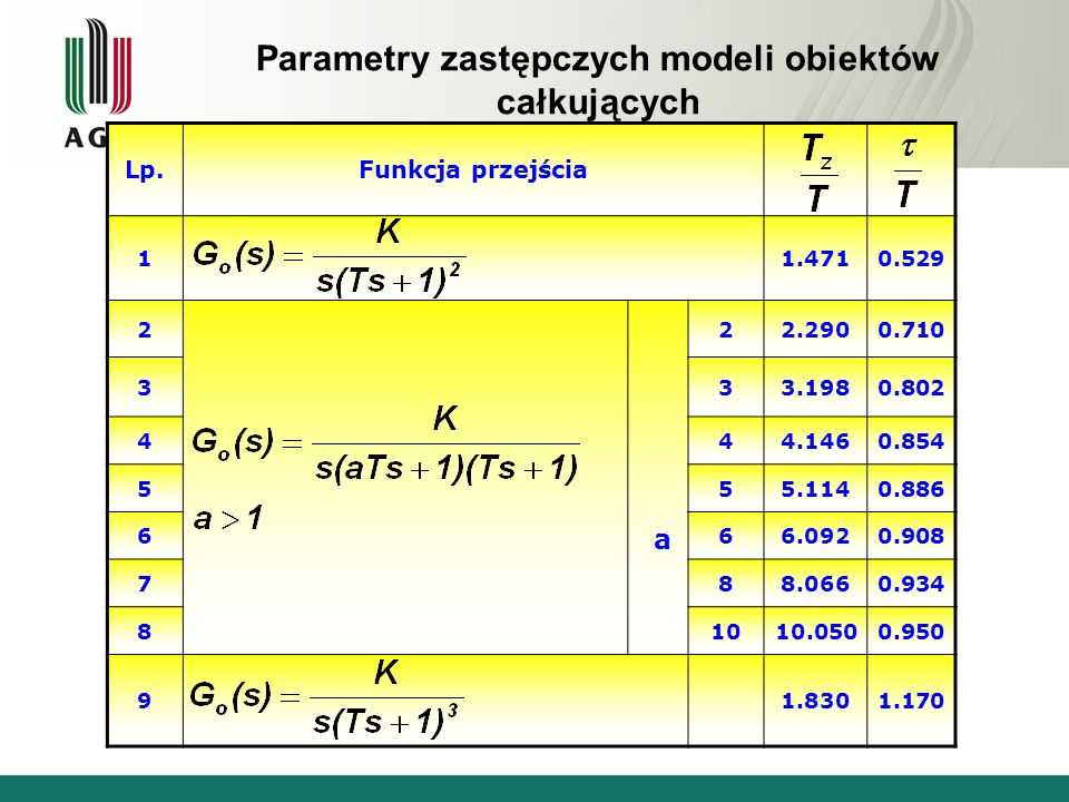 Parametry zastępczych modeli obiektów całkujących