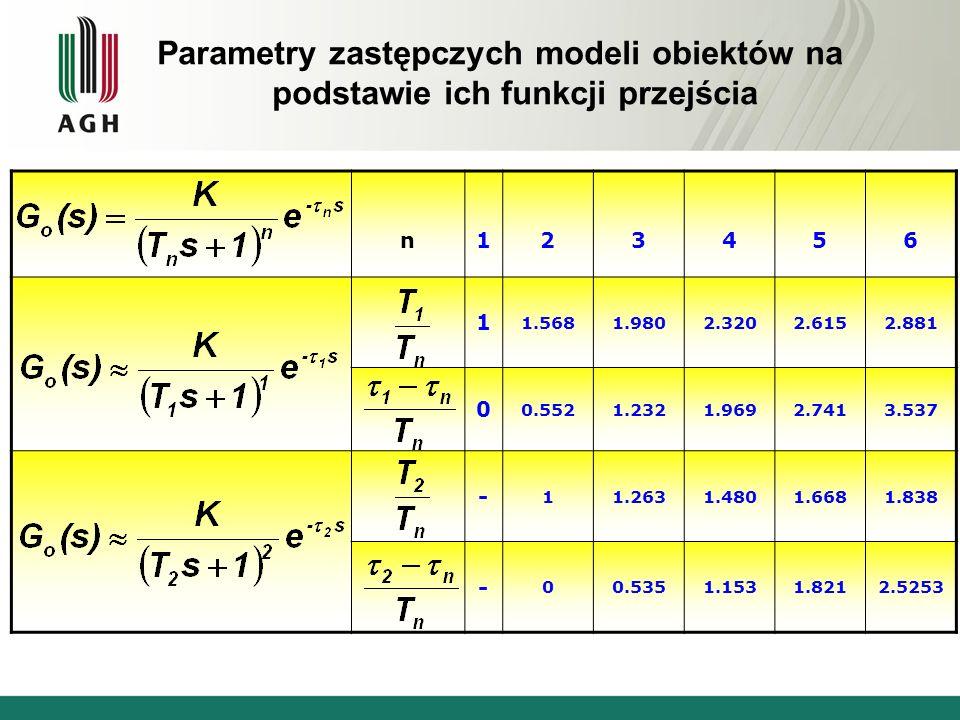 Parametry zastępczych modeli obiektów na