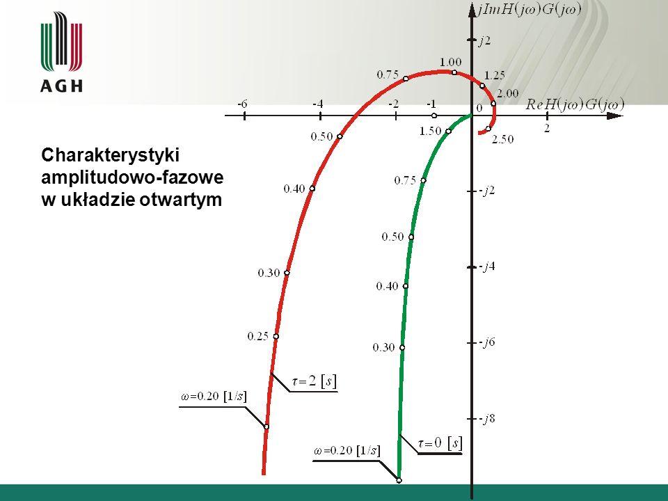 Charakterystyki amplitudowo-fazowe w układzie otwartym