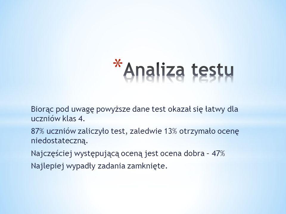 Analiza testu Biorąc pod uwagę powyższe dane test okazał się łatwy dla uczniów klas 4.