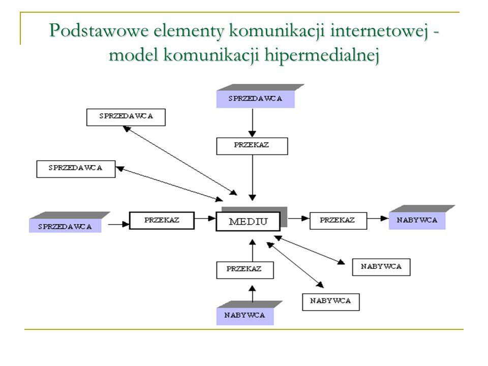 Podstawowe elementy komunikacji internetowej - model komunikacji hipermedialnej