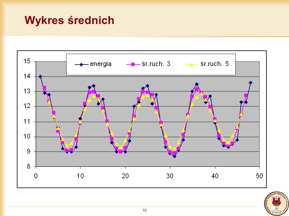 Wykres średnich