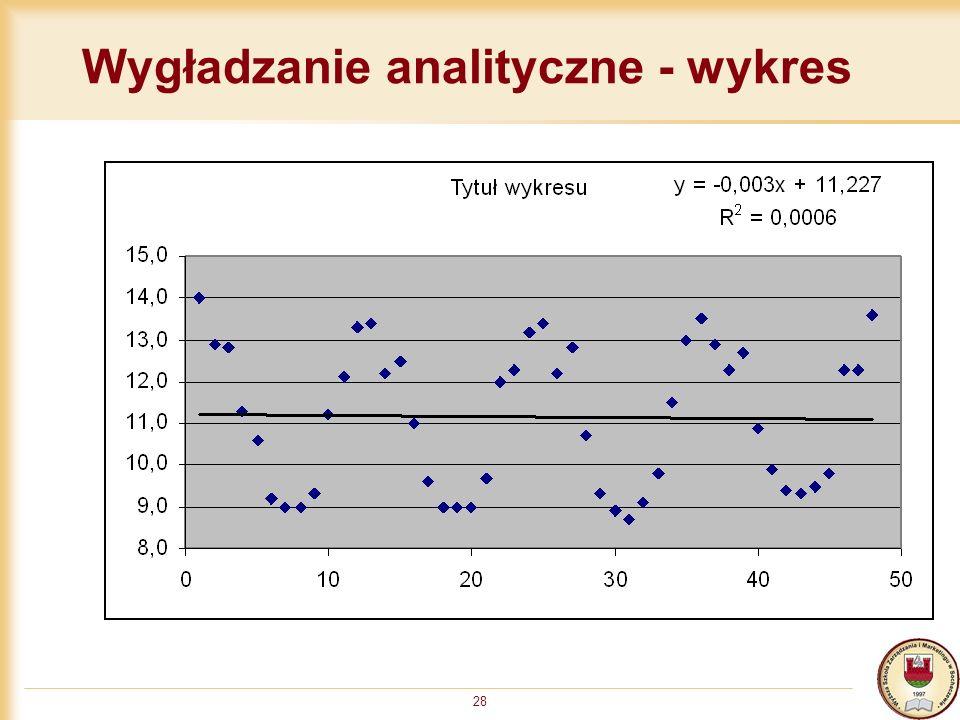 Wygładzanie analityczne - wykres