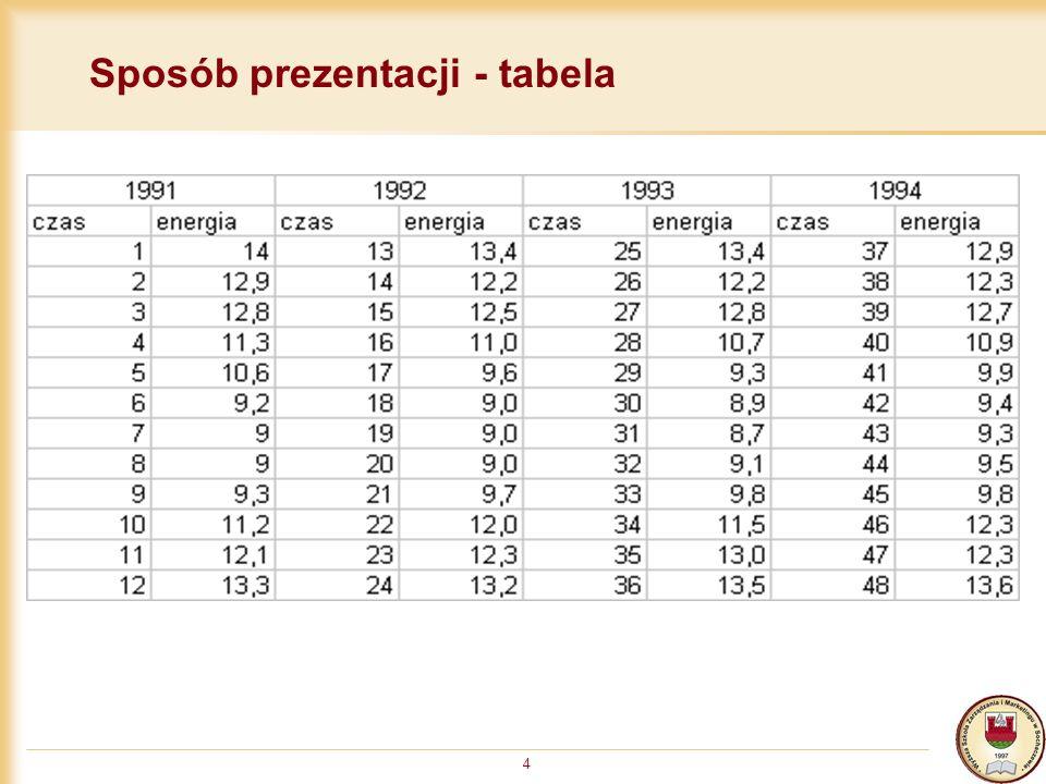 Sposób prezentacji - tabela