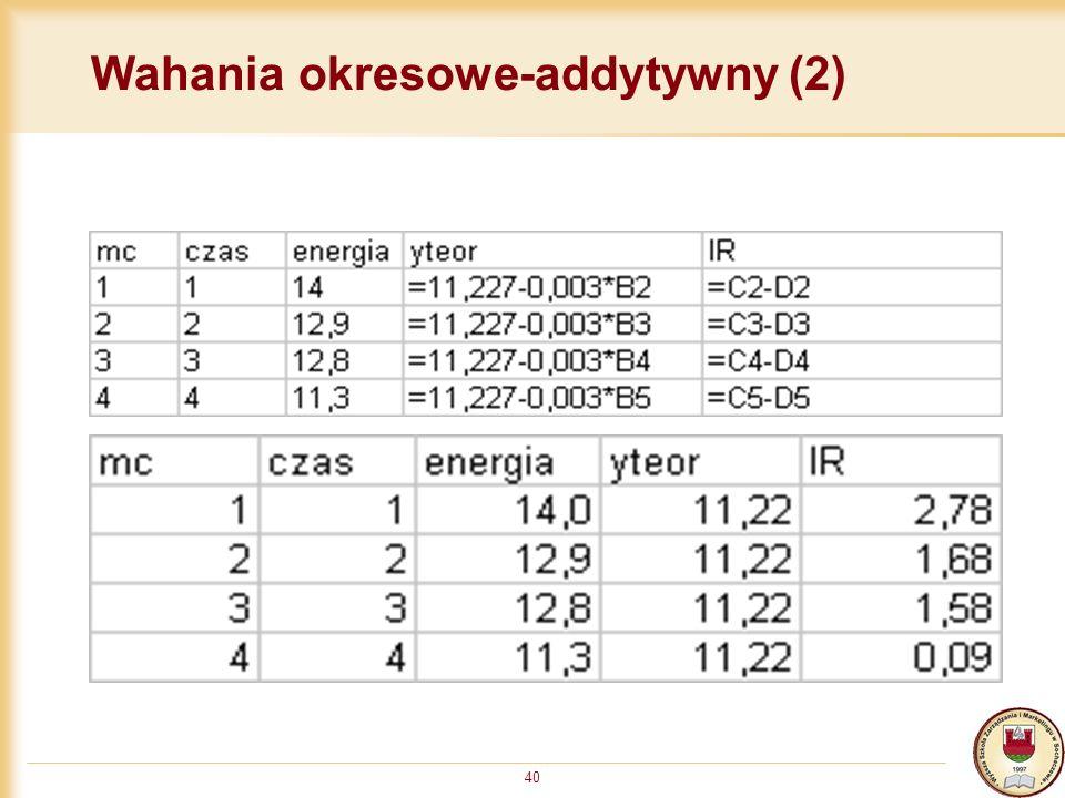 Wahania okresowe-addytywny (2)