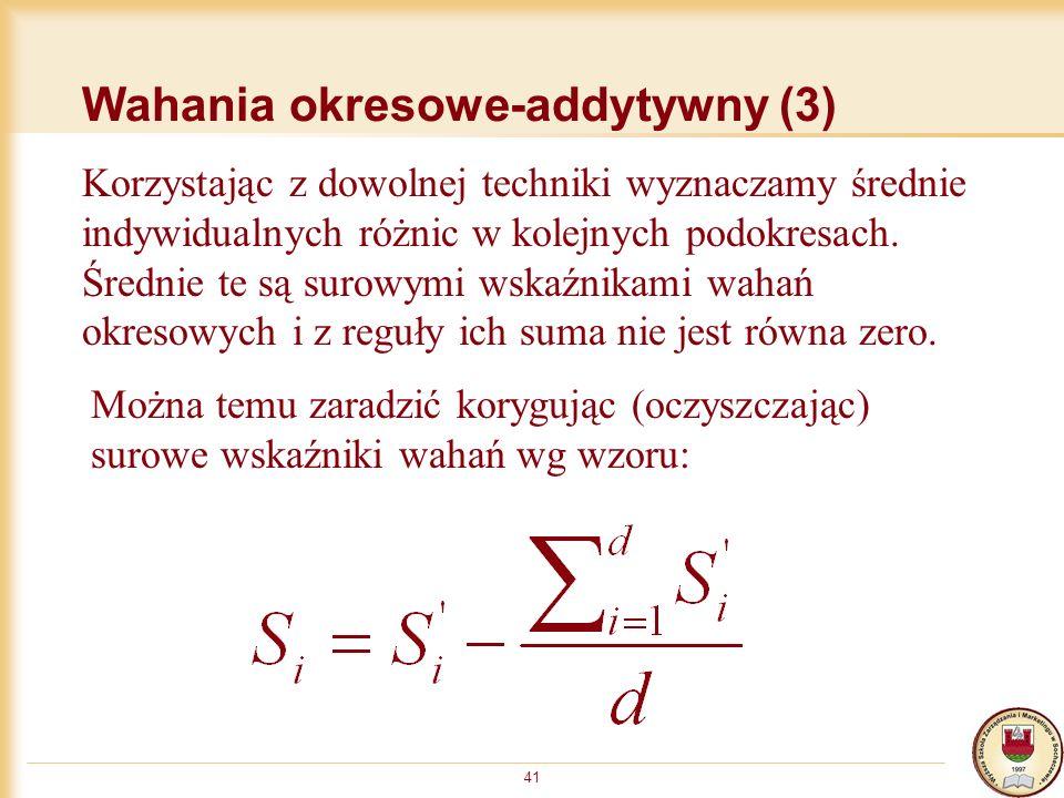 Wahania okresowe-addytywny (3)