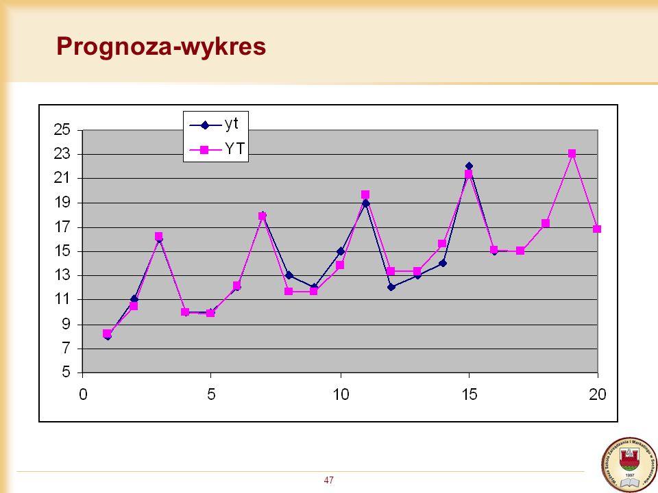 Prognoza-wykres