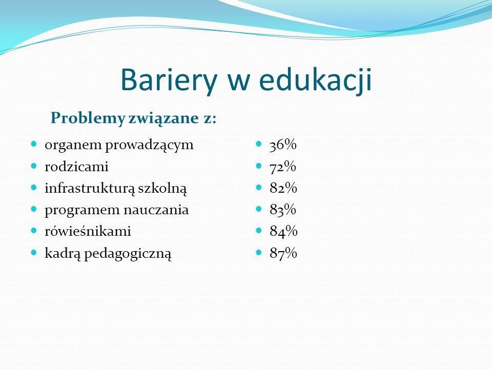 Bariery w edukacji Problemy związane z: organem prowadzącym rodzicami