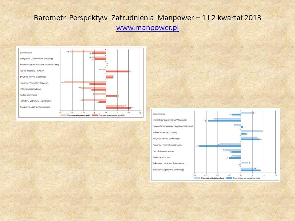 Barometr Perspektyw Zatrudnienia Manpower – 1 i 2 kwartał 2013 www