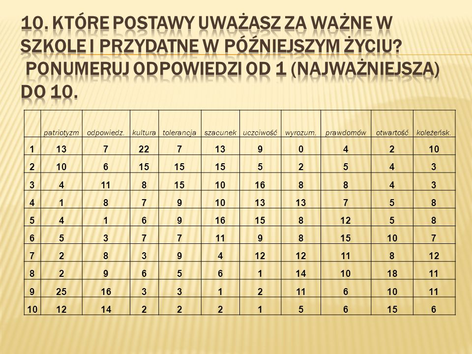 10. Które postawy uważasz za ważne w szkole i przydatne w późniejszym życiu Ponumeruj odpowiedzi od 1 (najważniejsza) do 10.