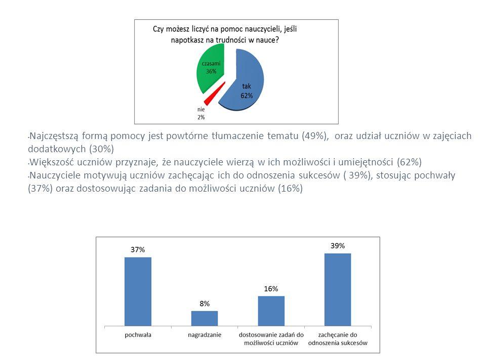 Najczęstszą formą pomocy jest powtórne tłumaczenie tematu (49%), oraz udział uczniów w zajęciach dodatkowych (30%)
