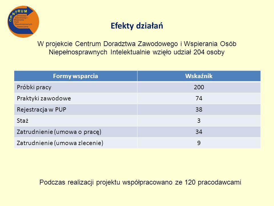 Podczas realizacji projektu współpracowano ze 120 pracodawcami