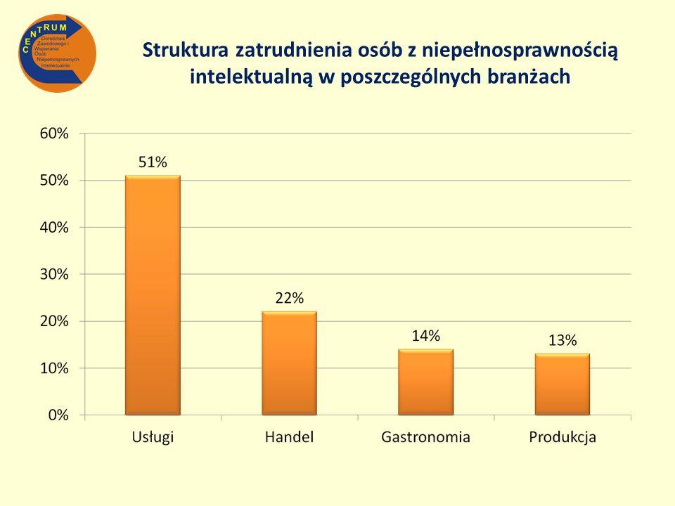 Struktura zatrudnienia osób z niepełnosprawnością intelektualną w poszczególnych branżach