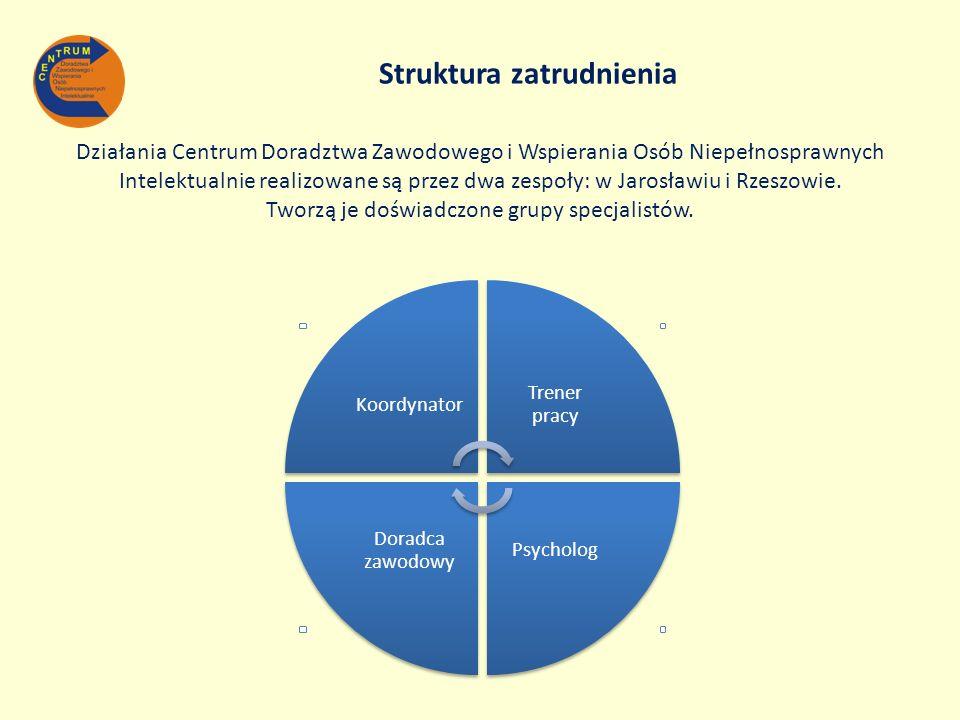 Struktura zatrudnienia Działania Centrum Doradztwa Zawodowego i Wspierania Osób Niepełnosprawnych Intelektualnie realizowane są przez dwa zespoły: w Jarosławiu i Rzeszowie. Tworzą je doświadczone grupy specjalistów.