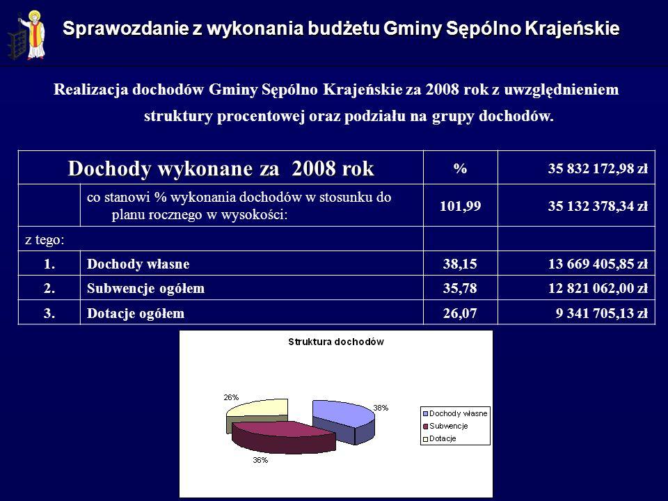 Dochody wykonane za 2008 rok