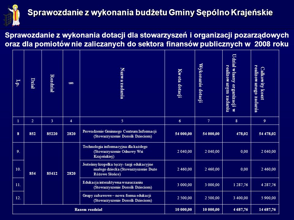 Sprawozdanie z wykonania budżetu Gminy Sępólno Krajeńskie