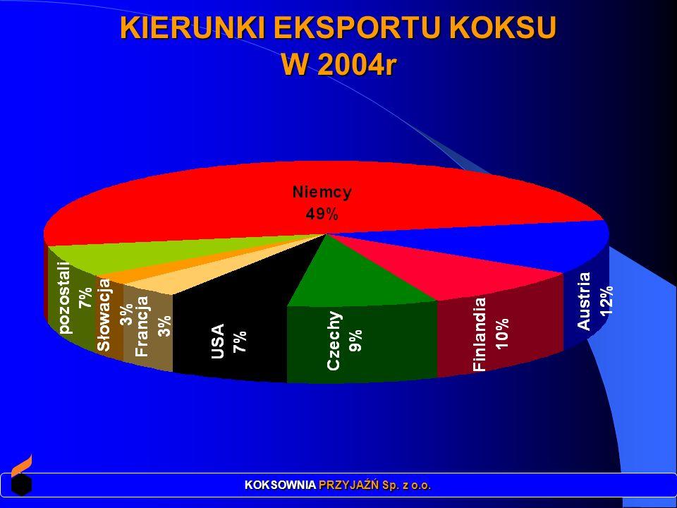 KIERUNKI EKSPORTU KOKSU KOKSOWNIA PRZYJAŹŃ Sp. z o.o.