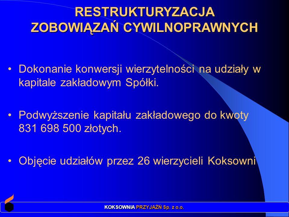 ZOBOWIĄZAŃ CYWILNOPRAWNYCH KOKSOWNIA PRZYJAŹŃ Sp. z o.o.