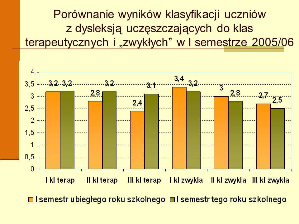 """Porównanie wyników klasyfikacji uczniów z dysleksją uczęszczających do klas terapeutycznych i """"zwykłych w I semestrze 2005/06"""