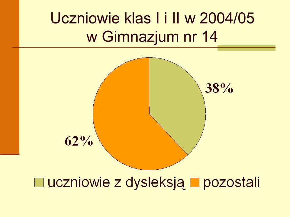 Uczniowie klas I i II w 2004/05 w Gimnazjum nr 14