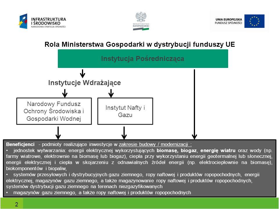 Rola Ministerstwa Gospodarki w dystrybucji funduszy UE