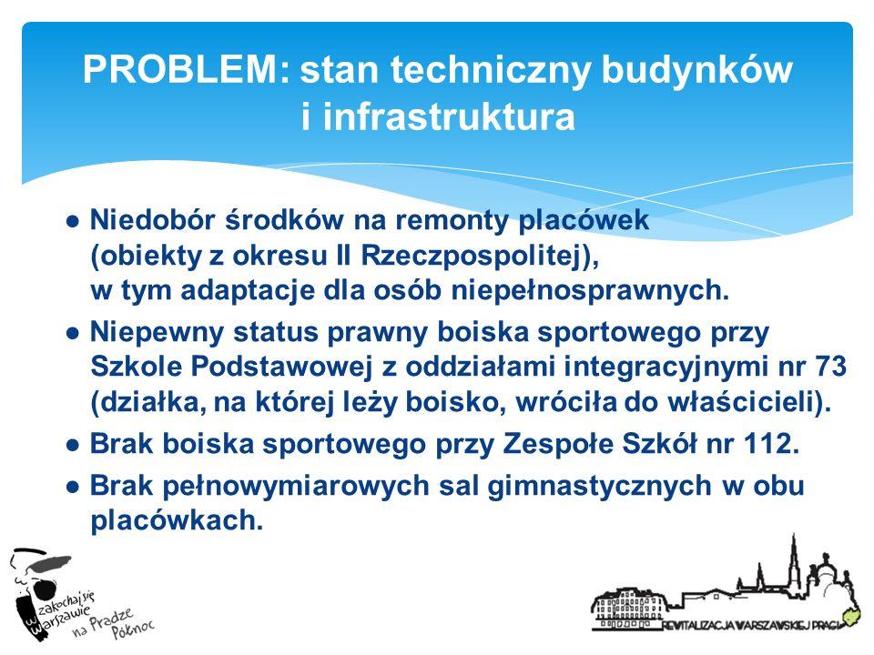 PROBLEM: stan techniczny budynków i infrastruktura