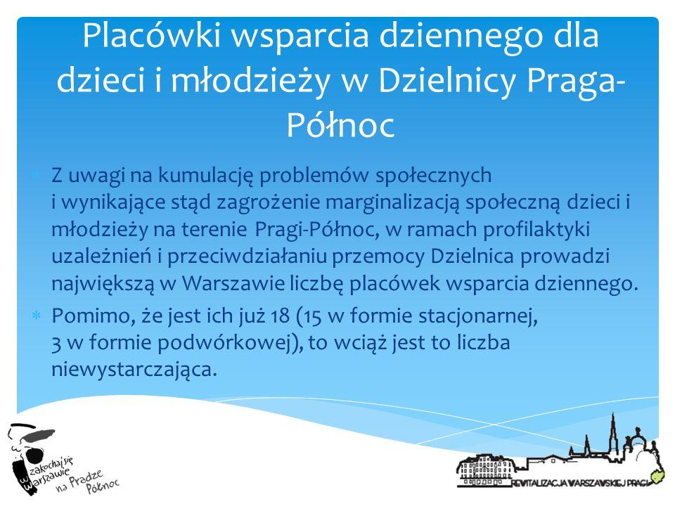 Placówki wsparcia dziennego dla dzieci i młodzieży w Dzielnicy Praga-Północ