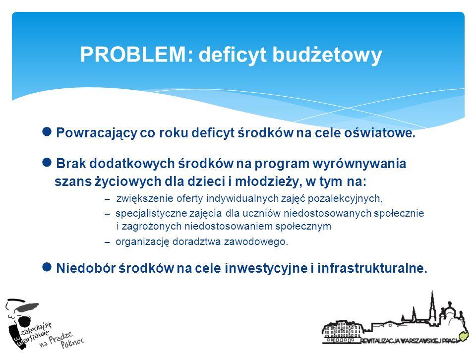 PROBLEM: deficyt budżetowy